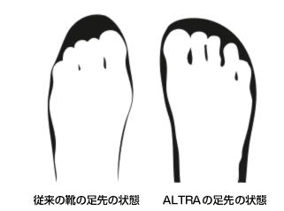 ALTRA (フットシェイプ) 靴を履いていても足指の自然な広がりを実現